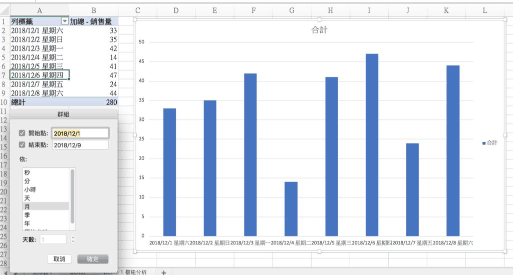 調整完後,在樞紐分析中就會呈現我們要的格式,「日期+星期」,日期的群組功能也可以正常使用。