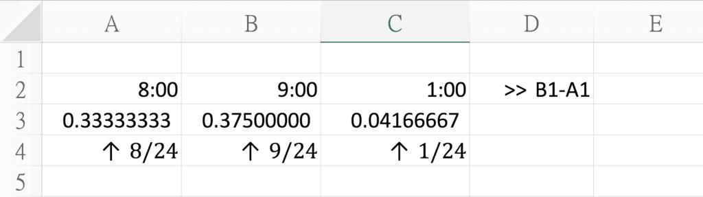 聰明如你這時已經猜到,1個小時 = 1/24